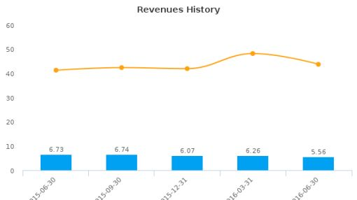 SouthCrest Financial Group, Inc. (Georgia) :SCSG-US: Earnings Analysis: Q2, 2016 By the Numbers : August 3, 2016