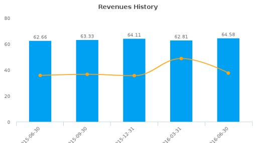 1st Source Corp. :SRCE-US: Earnings Analysis: Q2, 2016 By the Numbers : August 30, 2016