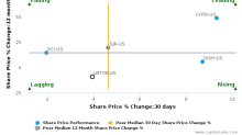Liberty Global Plc breached its 50 day moving average in a Bullish Manner : LBTYB-US : January 5, 2017