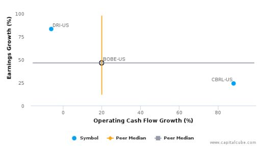 Bob Evans Farms, Inc. :BOBE-US: Earnings Analysis: 2016 By the Numbers : July 22, 2016