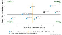CoreSite Realty Corp. breached its 50 day moving average in a Bullish Manner : COR-US : October 19, 2016