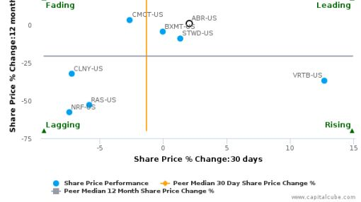 Arbor Realty Trust, Inc. breached its 50 day moving average in a Bullish Manner : ABR-US : June 27, 2016