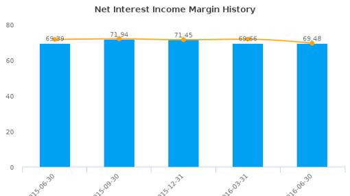 DBS Group Holdings Ltd. :D05-SG: Earnings Analysis: Q2, 2016 By the Numbers : August 23, 2016