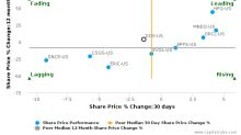 Amdocs Ltd. breached its 50 day moving average in a Bearish Manner : DOX-US : April 14, 2017