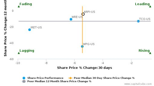 American Residential Properties, Inc. breached its 50 day moving average in a Bearish Manner : January 14, 2016