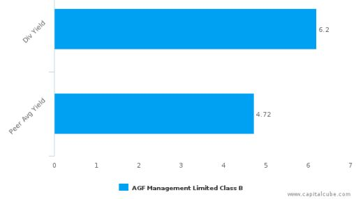 AGF Management Ltd. : AGF.B-CA: Dividend Analysis : July 08th, 2016 (record date) : By the numbers : July 19, 2016