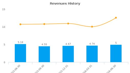 Anchor Bancorp (Washington) :ANCB-US: Earnings Analysis: Q4, 2016 By the Numbers : August 3, 2016