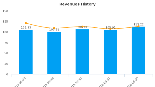 Canadian Apartment Properties Real Estate Investment Trust :CDPYF-US: Earnings Analysis: Q2, 2016 By the Numbers : August 18, 2016