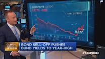 European markets close: Draghi speaks, bonds sell off