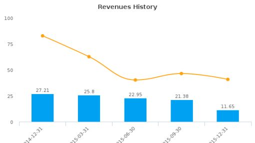 McCoy Global, Inc. :MCB-CA: Earnings Analysis: Q4, 2015 By the Numbers