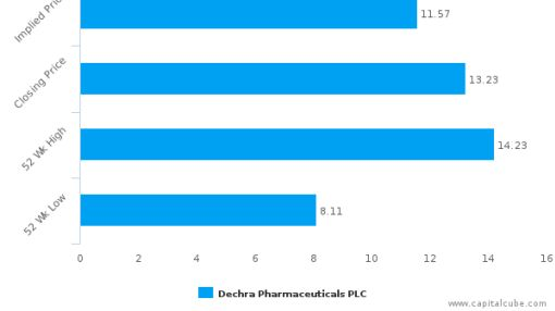 Dechra Pharmaceuticals Plc : Overvalued relative to peers, but may deserve another look