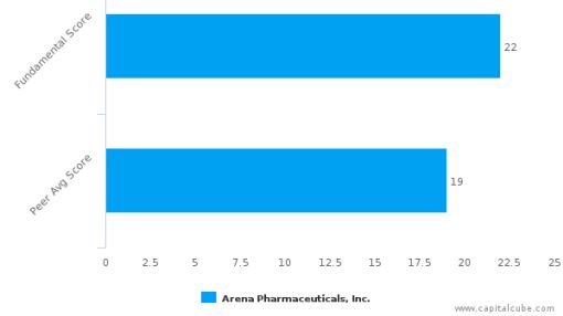 Arena Pharmaceuticals, Inc. – Value Analysis (NASDAQ:ARNA) : September 19, 2016