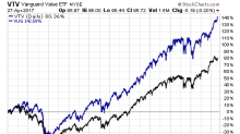 Value Investing In ETFs Requires Time