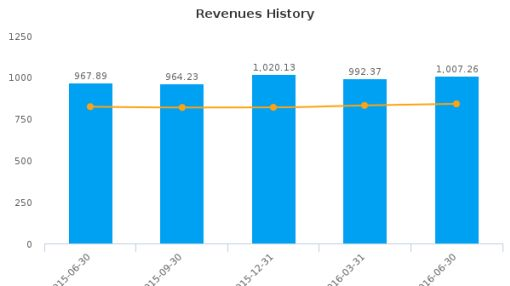 Sally Beauty Holdings, Inc. :SBH-US: Earnings Analysis: Q3, 2016 By the Numbers : August 8, 2016