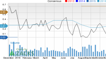 Can Cohu (COHU) Run Higher on Strong Earnings Estimate Revisions?