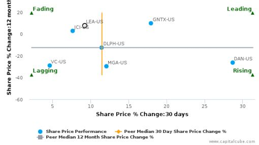 Lear Corp. breached its 50 day moving average in a Bearish Manner : LEA-US : July 29, 2016