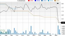 What Falling Estimates & Price Mean for Medley Capital (MCC)