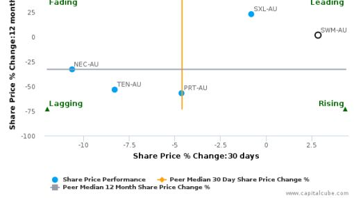 Seven West Media Ltd. breached its 50 day moving average in a Bearish Manner : SWM-AU : June 25, 2016