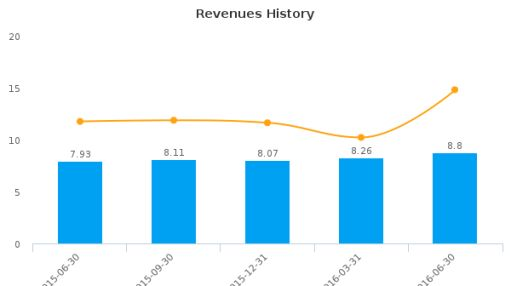 First Financial Northwest, Inc. :FFNW-US: Earnings Analysis: Q2, 2016 By the Numbers : August 5, 2016