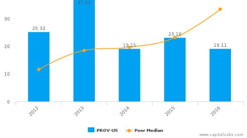 Provident Financial Holdings, Inc. :PROV-US: Earnings Analysis: 2016 By the Numbers : August 22, 2016
