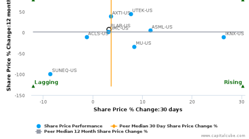 Photronics, Inc. breached its 50 day moving average in a Bullish Manner : PLAB-US : July 20, 2016