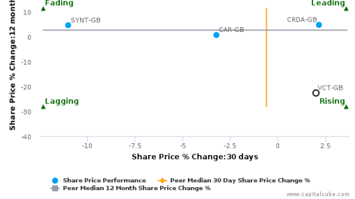 Victrex Plc breached its 50 day moving average in a Bullish Manner : VCT-GB : June 30, 2016