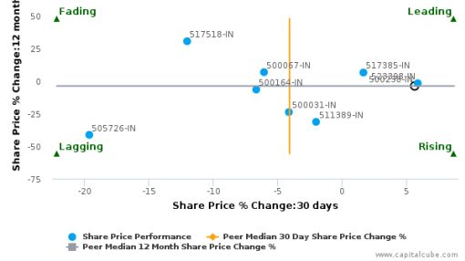 Whirlpool of India Ltd. breached its 50 day moving average in a Bullish Manner : 500238-IN : March 4, 2016