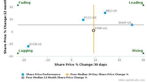 Stamps.com, Inc. breached its 50 day moving average in a Bullish Manner : STMP-US : August 12, 2016