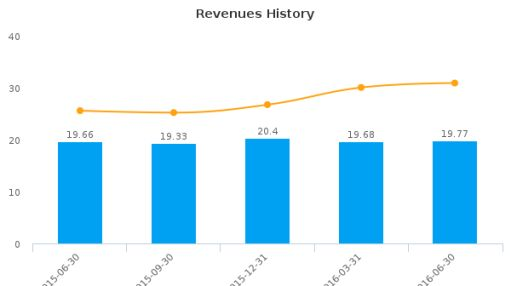Sierra Bancorp :BSRR-US: Earnings Analysis: Q2, 2016 By the Numbers : August 5, 2016