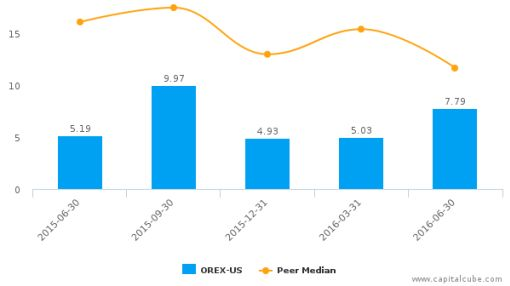 Orexigen Therapeutics, Inc. :OREX-US: Earnings Analysis: Q2, 2016 By the Numbers : August 12, 2016