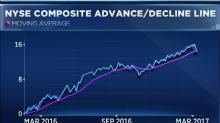 Chart pioneer sees more gains ahead for stocks