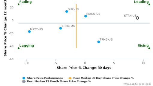 Sutron Corp.: Leading performance but fundamentals not looking as strong?