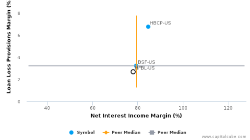 Home Federal Bancorp, Inc. of Louisiana :HFBL-US: Earnings Analysis: 2016 By the Numbers : August 22, 2016