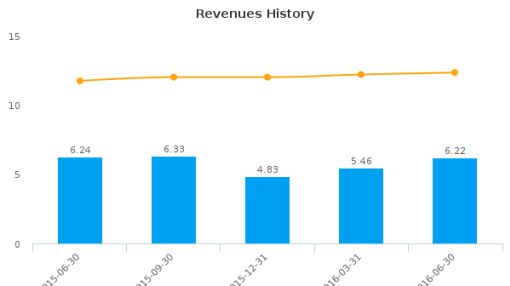 Village Bank & Trust Financial Corp. :VBFC-US: Earnings Analysis: Q2, 2016 By the Numbers : August 9, 2016