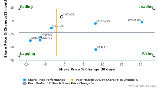 National HealthCare Corp. breached its 50 day moving average in a Bearish Manner : NHC-US : September 30, 2016
