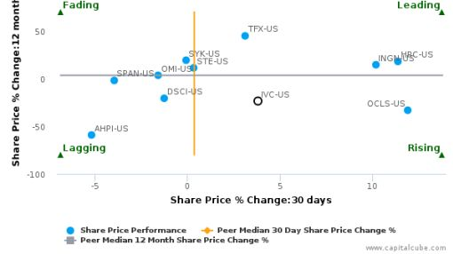 Invacare Corp. breached its 50 day moving average in a Bullish Manner : IVC-US : September 5, 2016