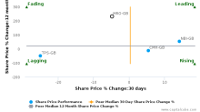 Melrose Industries Plc breached its 50 day moving average in a Bearish Manner : MRO-GB : November 2, 2016