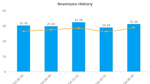 OraSure Technologies, Inc. :OSUR-US: Earnings Analysis: Q2, 2016 By the Numbers : August 15, 2016
