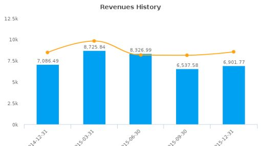 Asian Star Co. Ltd. Earnings Analysis: Q3, 2016 By the Numbers
