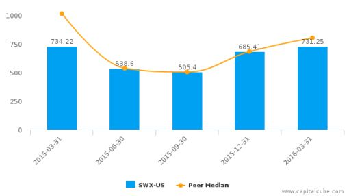 Southwest Gas Corp. :SWX-US: Earnings Analysis: Q1, 2016 By the Numbers