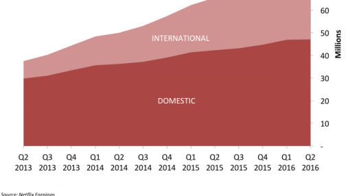 Netflix will have more international than US subscribers by 2018