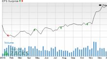 Is a Surprise in Store for BB&T Corp (BBT) in Q4 Earnings?