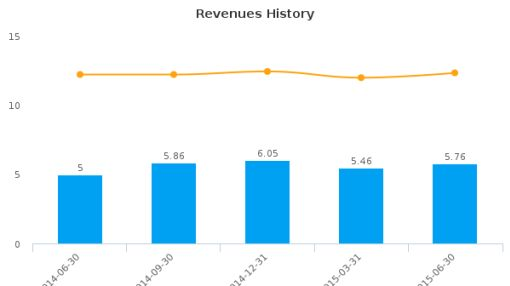 T Bancshares, Inc. Earnings Q2, 2015