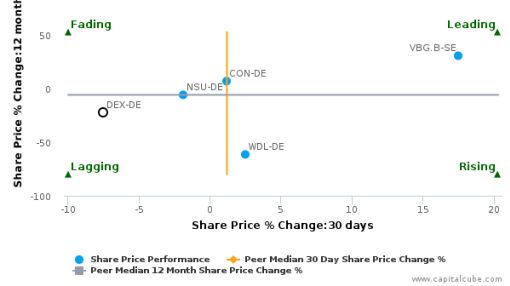 Delticom AG breached its 50 day moving average in a Bearish Manner : DEX-DE : September 23, 2016