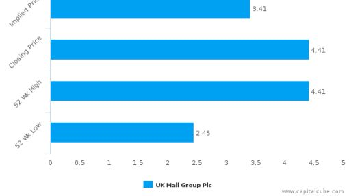 UK Mail Group Plc : Overvalued relative to peers, but may deserve another look