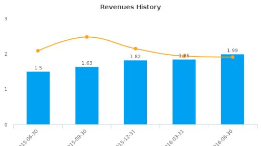 BioLife Solutions, Inc. :BLFS-US: Earnings Analysis: Q2, 2016 By the Numbers : August 15, 2016