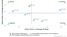 Abcam Plc breached its 50 day moving average in a Bullish Manner : ABC-GB : April 5, 2017