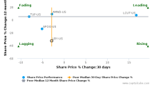 Libbey, Inc. breached its 50 day moving average in a Bullish Manner : LBY-US : November 10, 2016