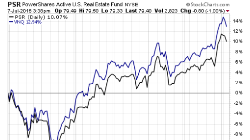How Active and Passive REIT ETFs Differ