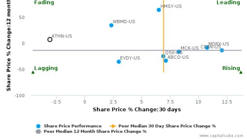 athenahealth, Inc. breached its 50 day moving average in a Bearish Manner : ATHN-US : July 25, 2016
